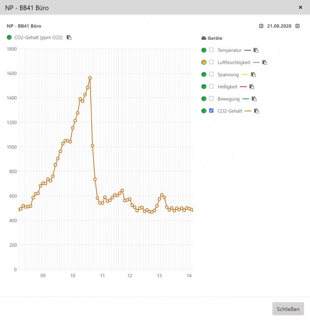 Grafik CO2-Werte in ppm